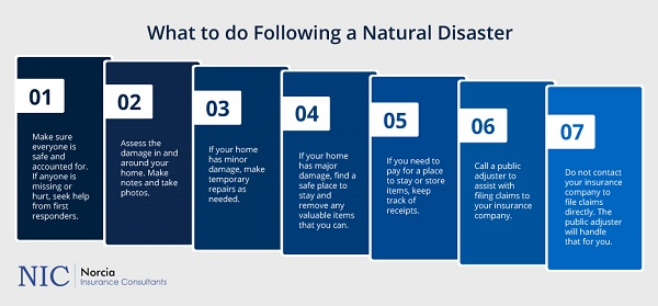 What to do following a natural disaster
